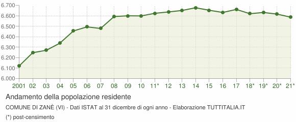 Andamento popolazione Comune di Zanè (VI)