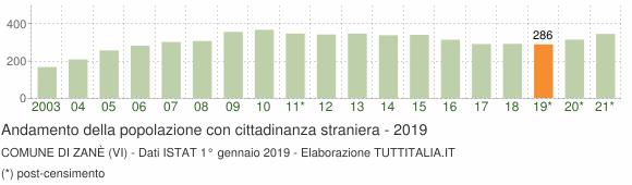 Grafico andamento popolazione stranieri Comune di Zanè (VI)