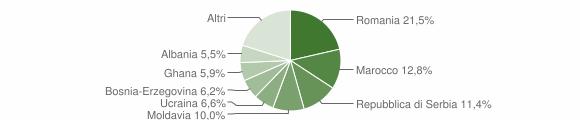 Grafico cittadinanza stranieri - Zanè 2018