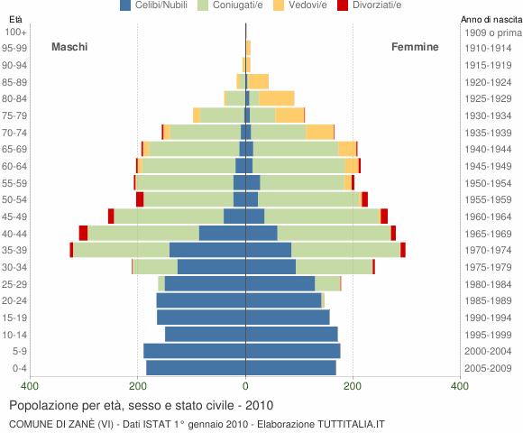 Grafico Popolazione per età, sesso e stato civile Comune di Zanè (VI)