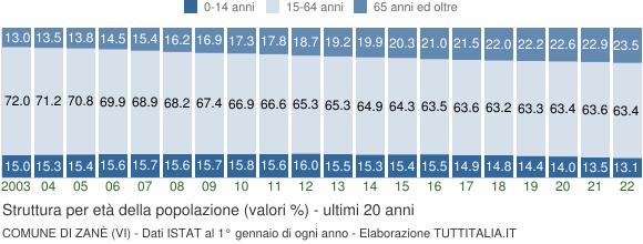 Grafico struttura della popolazione Comune di Zanè (VI)