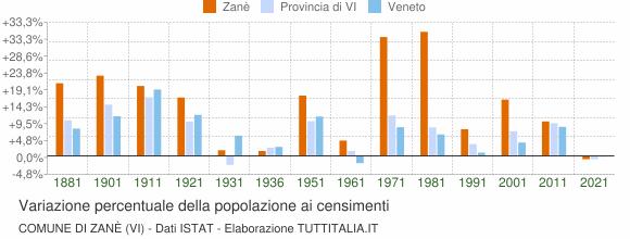 Grafico variazione percentuale della popolazione Comune di Zanè (VI)