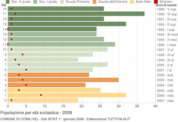Grafico Popolazione in età scolastica - Cona 2008