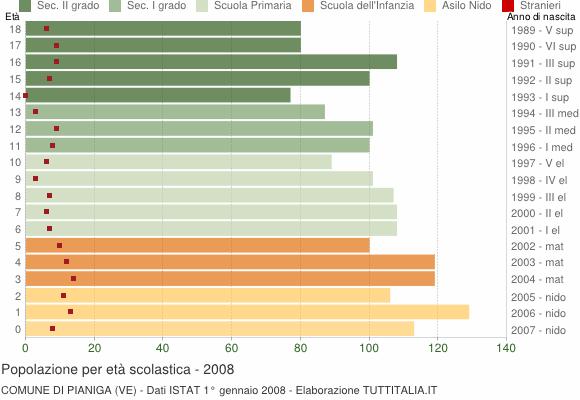 Grafico Popolazione in età scolastica - Pianiga 2008