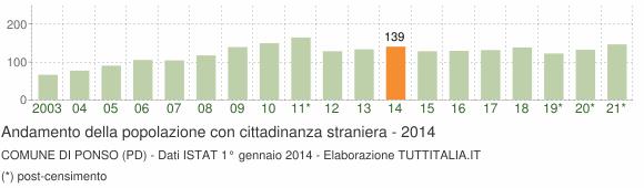 Grafico andamento popolazione stranieri Comune di Ponso (PD)