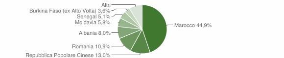 Grafico cittadinanza stranieri - Ponso 2009