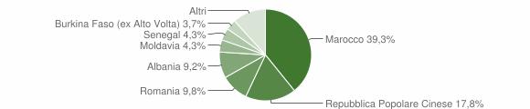 Grafico cittadinanza stranieri - Ponso 2011