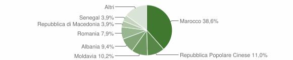 Grafico cittadinanza stranieri - Ponso 2015