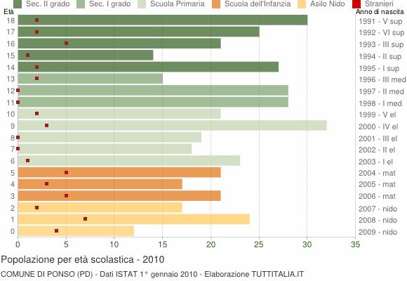 Grafico Popolazione in età scolastica - Ponso 2010
