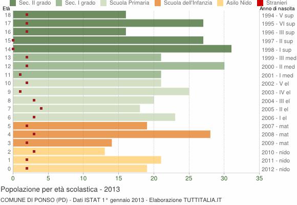 Grafico Popolazione in età scolastica - Ponso 2013