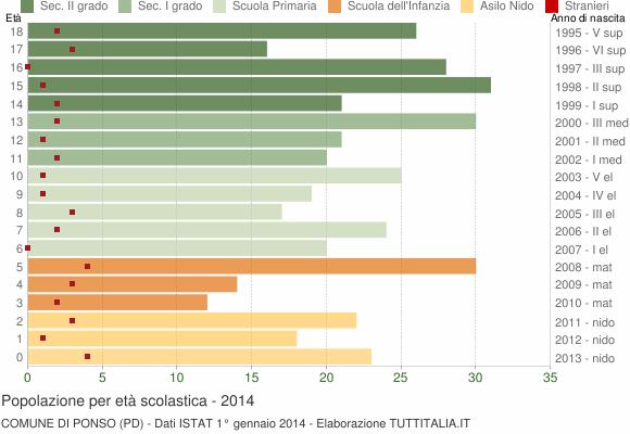 Grafico Popolazione in età scolastica - Ponso 2014