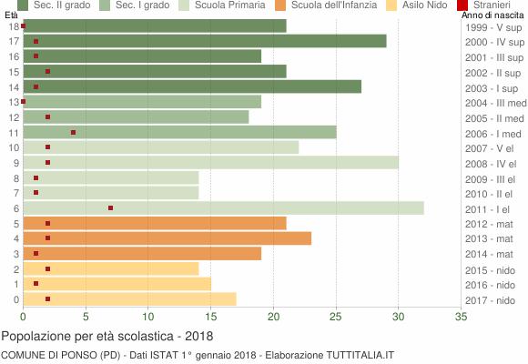 Grafico Popolazione in età scolastica - Ponso 2018