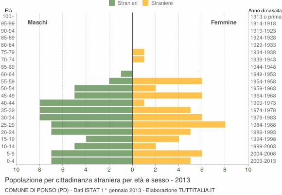 Grafico cittadini stranieri - Ponso 2013