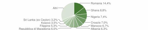 Grafico cittadinanza stranieri - Pastrengo 2019