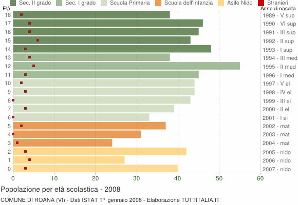 Grafico Popolazione in età scolastica - Roana 2008