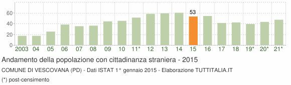 Grafico andamento popolazione stranieri Comune di Vescovana (PD)
