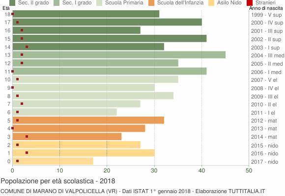 Grafico Popolazione in età scolastica - Marano di Valpolicella 2018