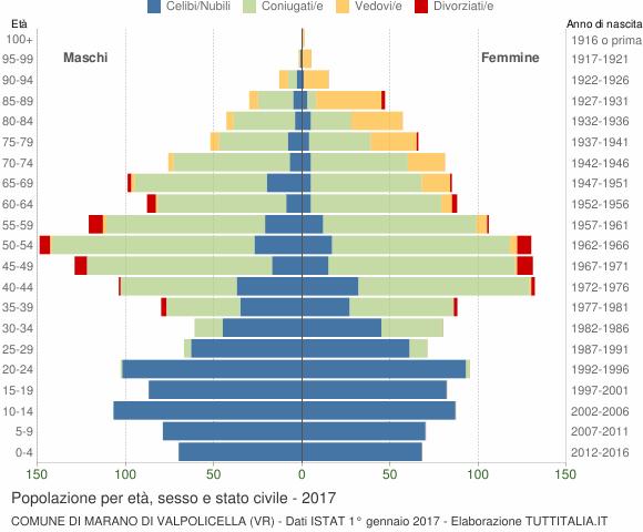 Grafico Popolazione per età, sesso e stato civile Comune di Marano di Valpolicella (VR)