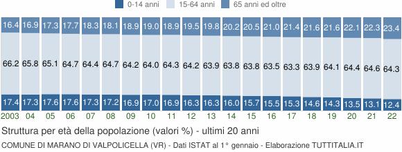 Grafico struttura della popolazione Comune di Marano di Valpolicella (VR)