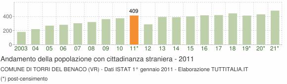 Grafico andamento popolazione stranieri Comune di Torri del Benaco (VR)