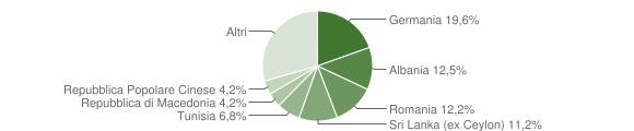 Grafico cittadinanza stranieri - Torri del Benaco 2011