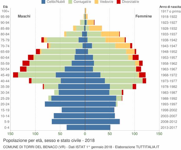 Grafico Popolazione per età, sesso e stato civile Comune di Torri del Benaco (VR)