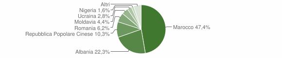 Grafico cittadinanza stranieri - Casale di Scodosia 2018