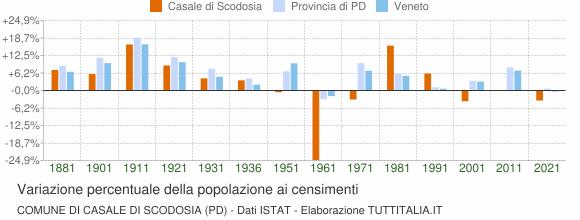 Grafico variazione percentuale della popolazione Comune di Casale di Scodosia (PD)