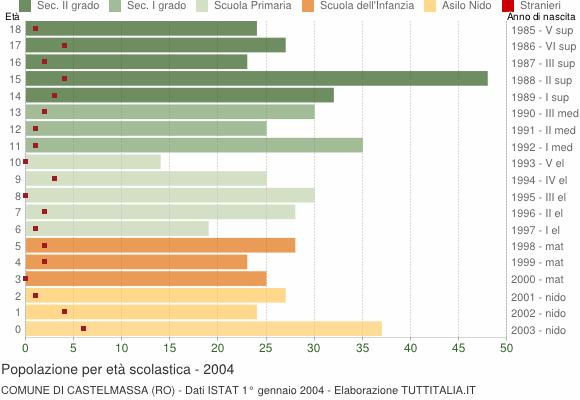 Grafico Popolazione in età scolastica - Castelmassa 2004