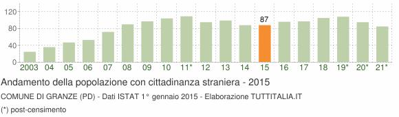 Grafico andamento popolazione stranieri Comune di Granze (PD)