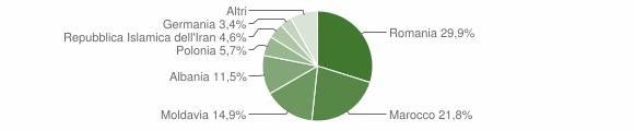 Grafico cittadinanza stranieri - Granze 2015