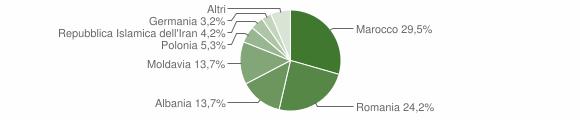 Grafico cittadinanza stranieri - Granze 2016