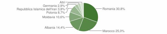 Grafico cittadinanza stranieri - Granze 2018