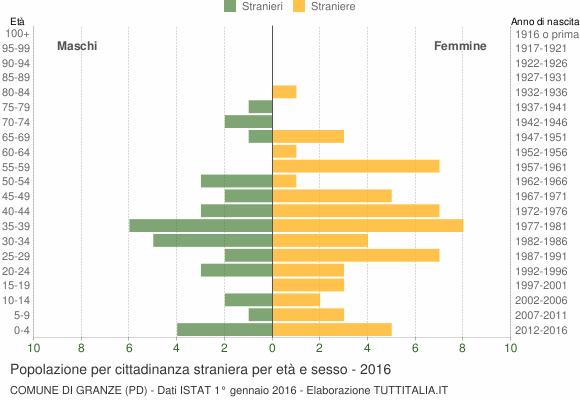 Grafico cittadini stranieri - Granze 2016