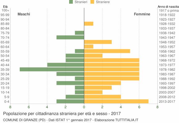 Grafico cittadini stranieri - Granze 2017