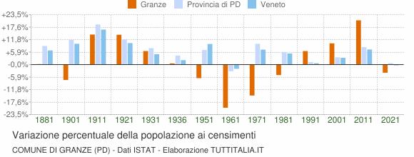 Grafico variazione percentuale della popolazione Comune di Granze (PD)
