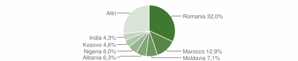 Grafico cittadinanza stranieri - Isola della Scala 2019