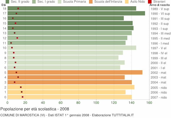 Grafico Popolazione in età scolastica - Marostica 2008