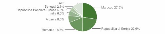 Grafico cittadinanza stranieri - Pojana Maggiore 2018