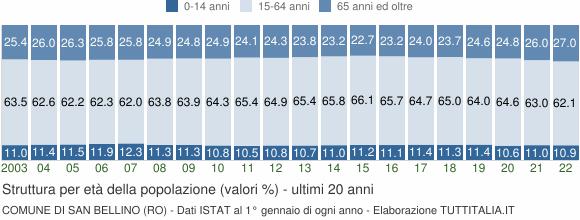 Grafico struttura della popolazione Comune di San Bellino (RO)