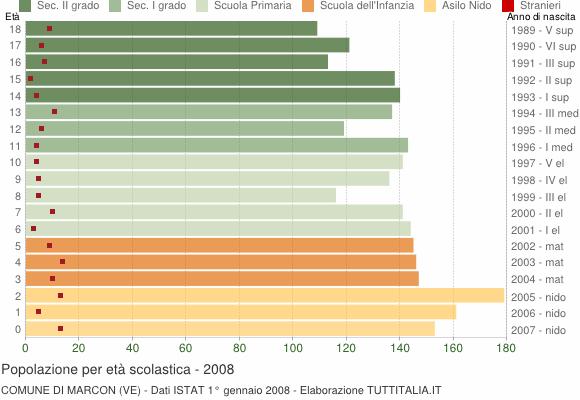 Grafico Popolazione in età scolastica - Marcon 2008