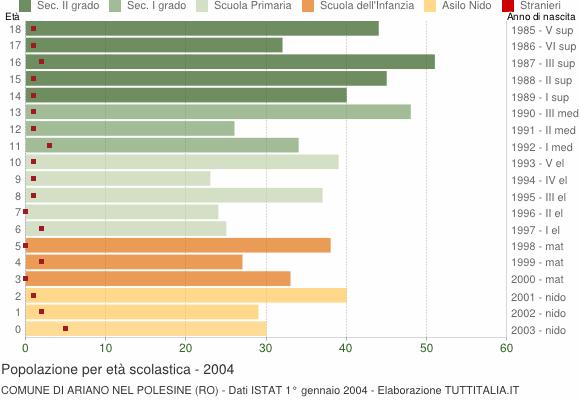 Grafico Popolazione in età scolastica - Ariano nel Polesine 2004