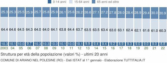 Grafico struttura della popolazione Comune di Ariano nel Polesine (RO)