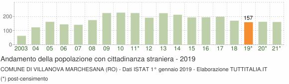 Grafico andamento popolazione stranieri Comune di Villanova Marchesana (RO)