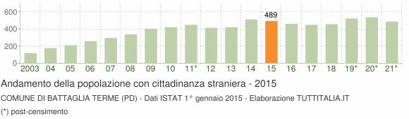 Grafico andamento popolazione stranieri Comune di Battaglia Terme (PD)