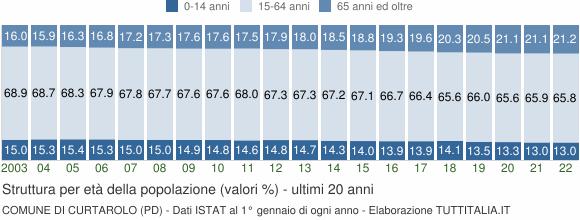 Grafico struttura della popolazione Comune di Curtarolo (PD)
