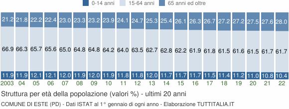 Grafico struttura della popolazione Comune di Este (PD)