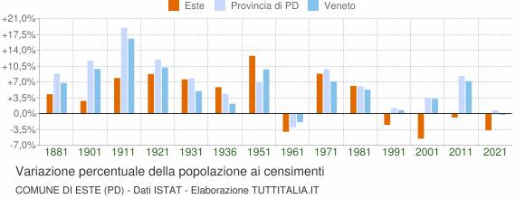 Grafico variazione percentuale della popolazione Comune di Este (PD)