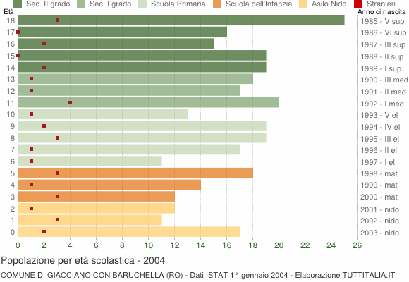 Grafico Popolazione in età scolastica - Giacciano con Baruchella 2004
