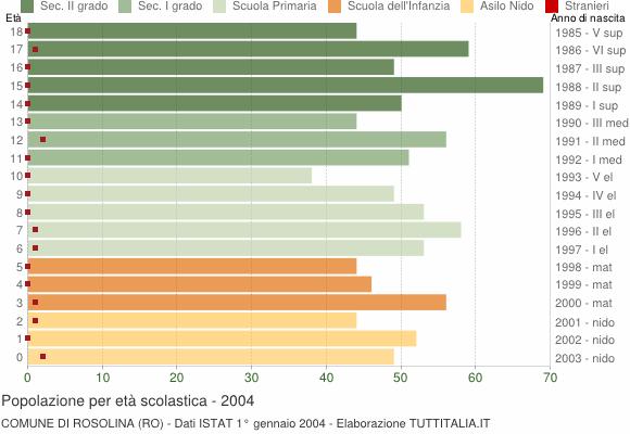 Grafico Popolazione in età scolastica - Rosolina 2004